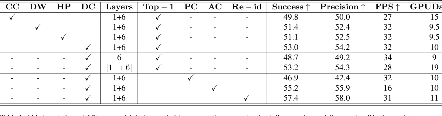 Figure 2 for Distractor-Aware Fast Tracking via Dynamic Convolutions and MOT Philosophy