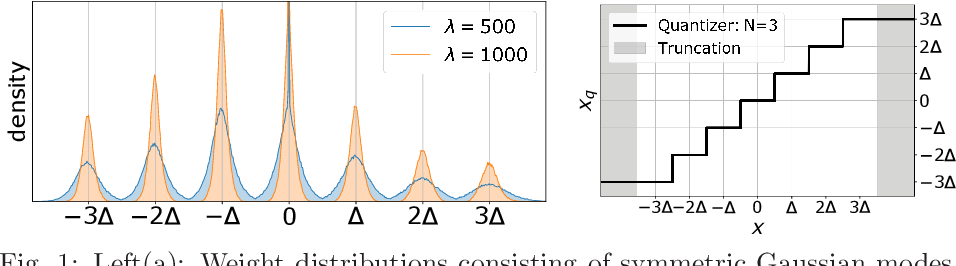 Figure 1 for Learning Multimodal Fixed-Point Weights using Gradient Descent