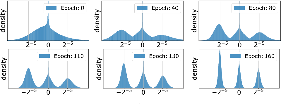 Figure 2 for Learning Multimodal Fixed-Point Weights using Gradient Descent