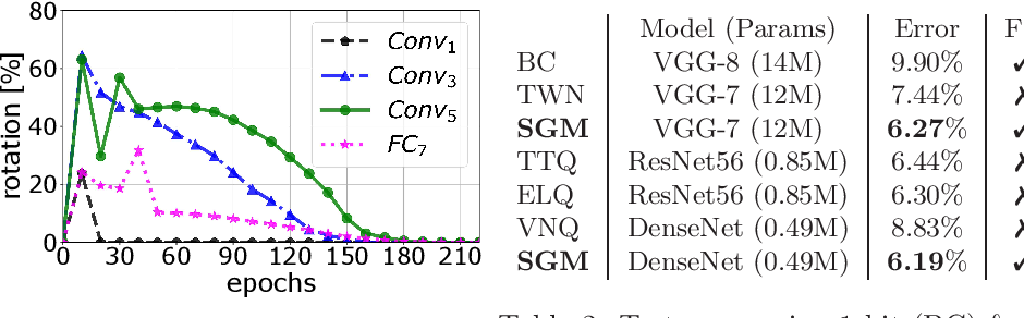 Figure 3 for Learning Multimodal Fixed-Point Weights using Gradient Descent