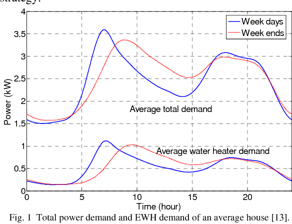 Figure 1 from Voltage Control of Aggregate Electric Water Heater