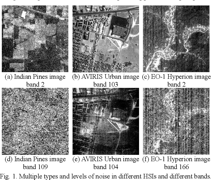 Figure 1 for Hybrid Noise Removal in Hyperspectral Imagery With a Spatial-Spectral Gradient Network