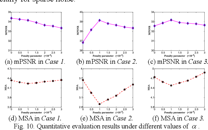 Figure 2 for Hybrid Noise Removal in Hyperspectral Imagery With a Spatial-Spectral Gradient Network