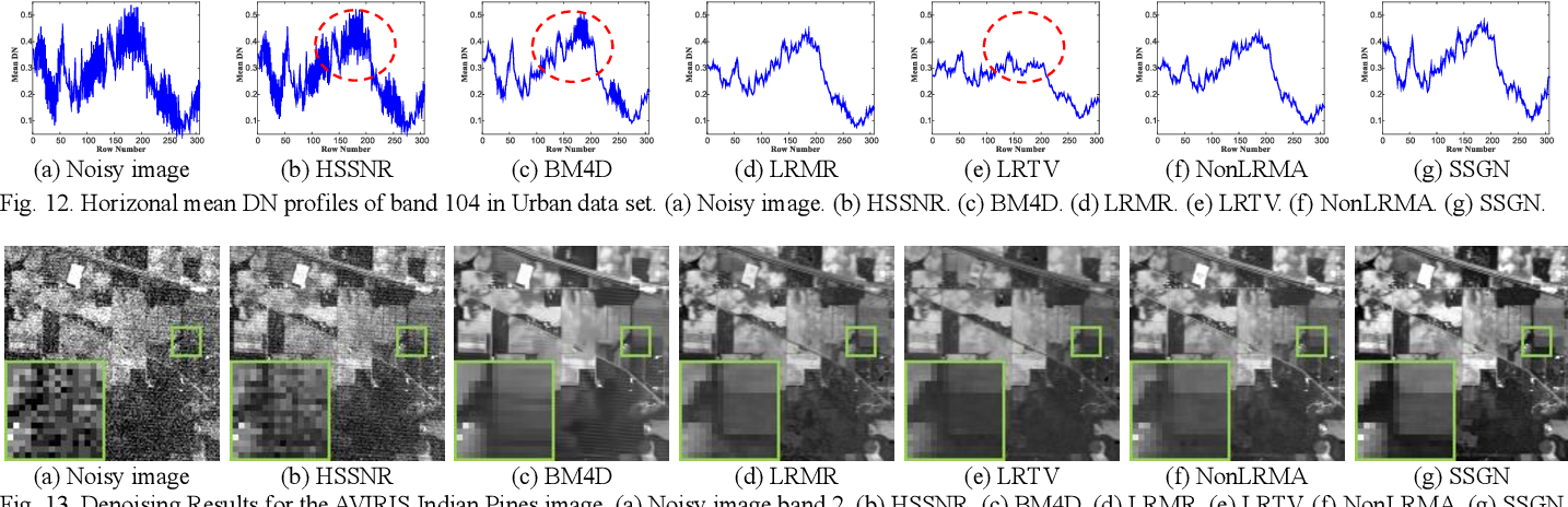 Figure 4 for Hybrid Noise Removal in Hyperspectral Imagery With a Spatial-Spectral Gradient Network
