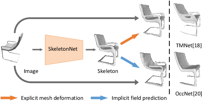 Figure 1 for SkeletonNet: A Topology-Preserving Solution for Learning Mesh Reconstruction of Object Surfaces from RGB Images