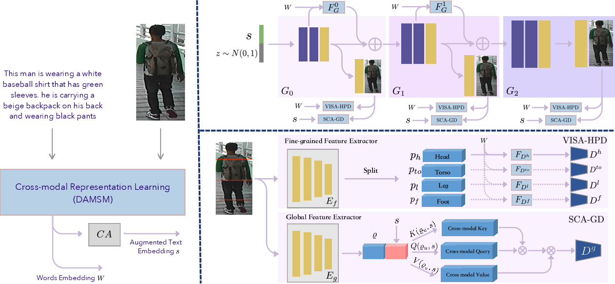 Figure 3 for MGD-GAN: Text-to-Pedestrian generation through Multi-Grained Discrimination