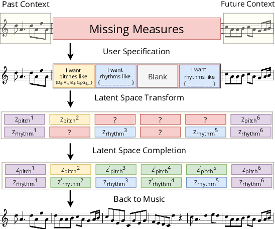 Figure 1 for Music SketchNet: Controllable Music Generation via Factorized Representations of Pitch and Rhythm