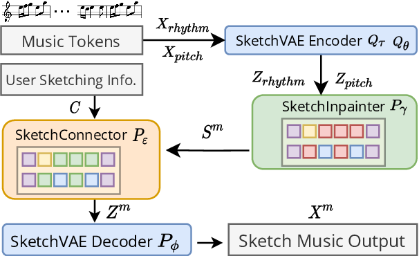 Figure 3 for Music SketchNet: Controllable Music Generation via Factorized Representations of Pitch and Rhythm