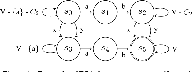 Figure 1 for Neural Machine Translation Decoding with Terminology Constraints