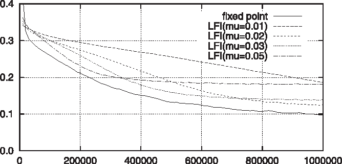 Fixed point method of step-size estimation for on-line