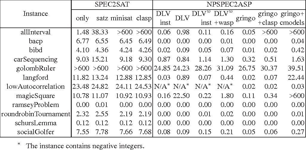 Figure 3 for Translating NP-SPEC into ASP