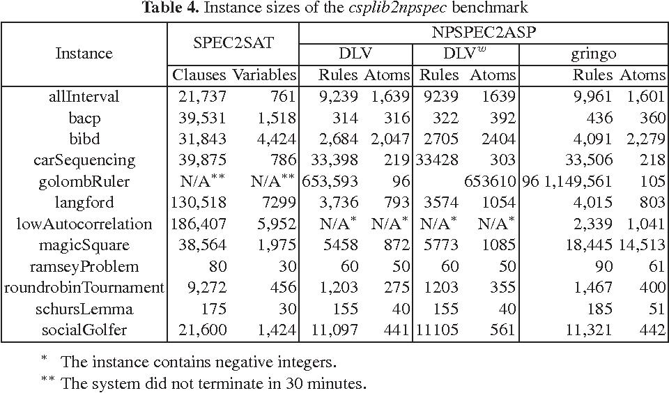 Figure 4 for Translating NP-SPEC into ASP
