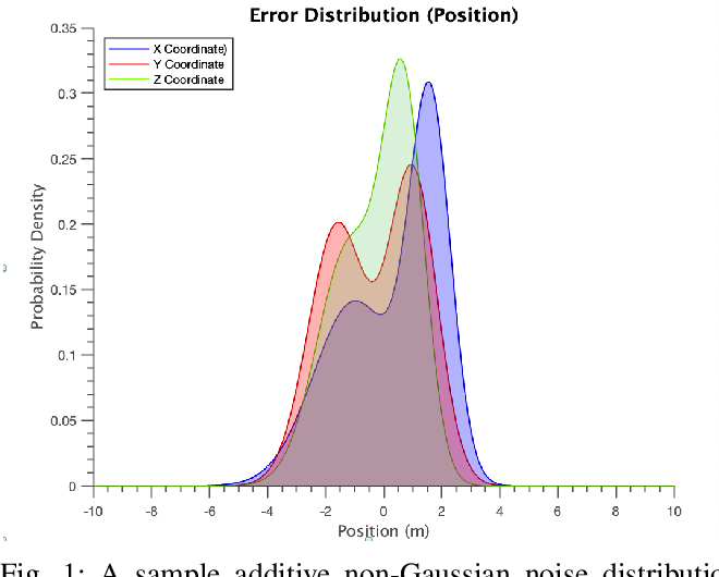 Figure 1 for SwarmCCO: Probabilistic Reactive Collision Avoidance for Quadrotor Swarms under Uncertainty