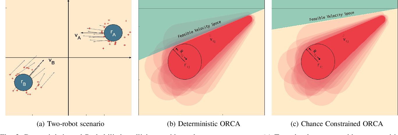 Figure 2 for SwarmCCO: Probabilistic Reactive Collision Avoidance for Quadrotor Swarms under Uncertainty