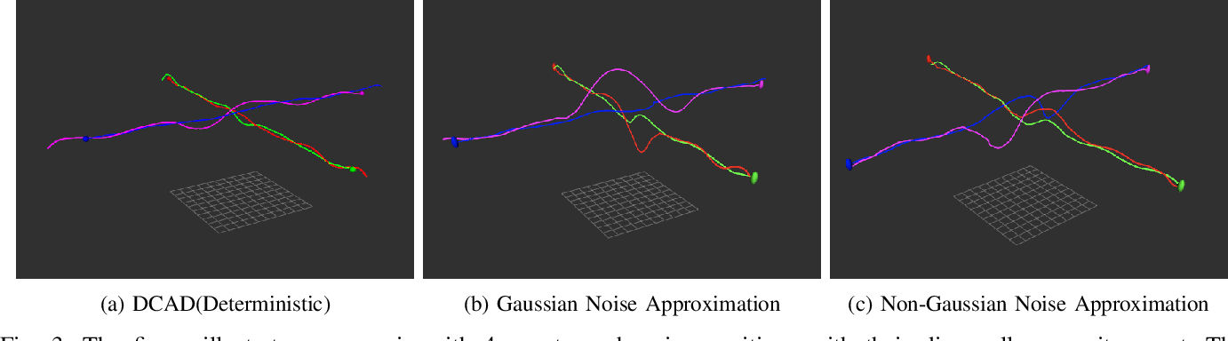 Figure 3 for SwarmCCO: Probabilistic Reactive Collision Avoidance for Quadrotor Swarms under Uncertainty