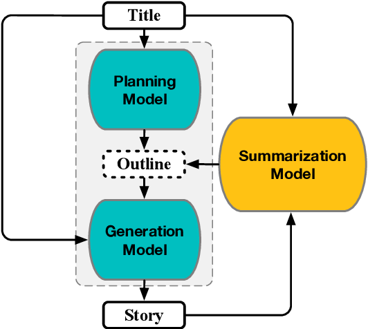 Figure 3 for Learning to Predict Explainable Plots for Neural Story Generation