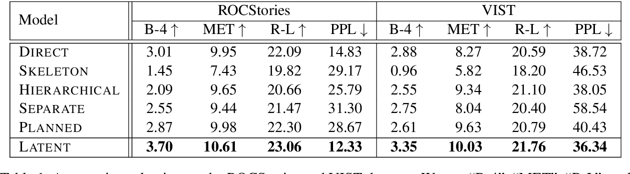 Figure 2 for Learning to Predict Explainable Plots for Neural Story Generation