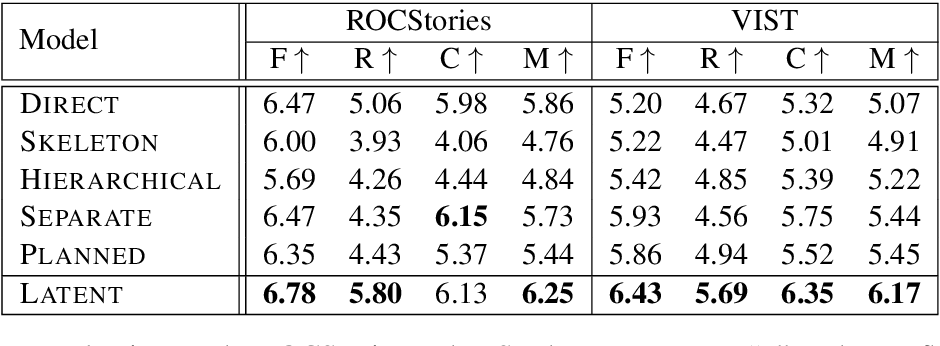 Figure 4 for Learning to Predict Explainable Plots for Neural Story Generation