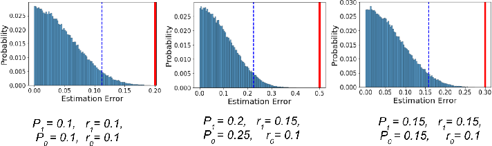 Figure 4 for Measuring Model Fairness under Noisy Covariates: A Theoretical Perspective