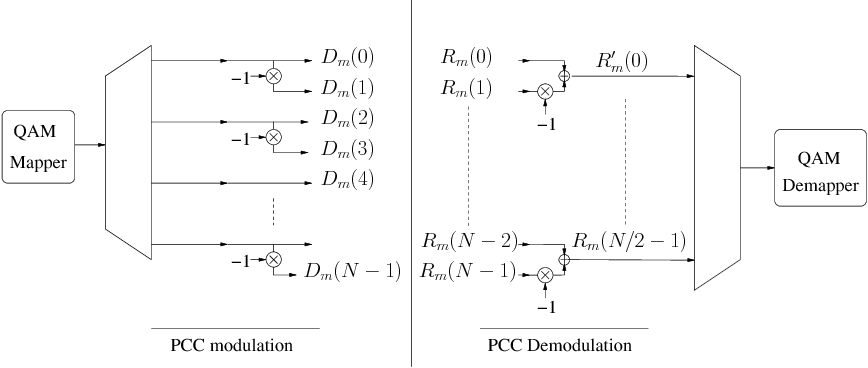Fig. 3. PCC encoder and decoder. when PCC modulation is used, these blocks are inserted into the system in figure 1, in place of the QAM mapper and demapper, respectively.