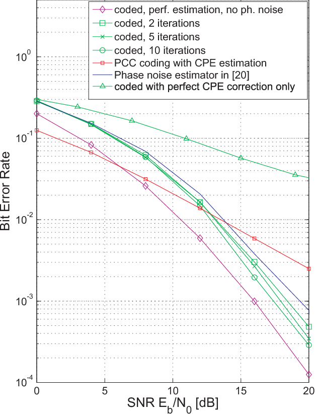 Fig. 5. Performance under fading and phase noise with BT = 0.01 for a coded system using a rate 1/2 convolutional code with iterative decoding / channel-phase noise estimation. For comparison, the performance of a PCC coding scheme with CPE estimation is plotted, along with the performance of the system with the ICI canceller [20]. The plot also shows the ideal curves of a system with perfect estimation and no phase noise with and without using coding as well as the case of a coded system without any ICI reduction scheme but with perfect CPE estimation.
