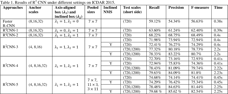 Figure 2 for R2CNN: Rotational Region CNN for Orientation Robust Scene Text Detection