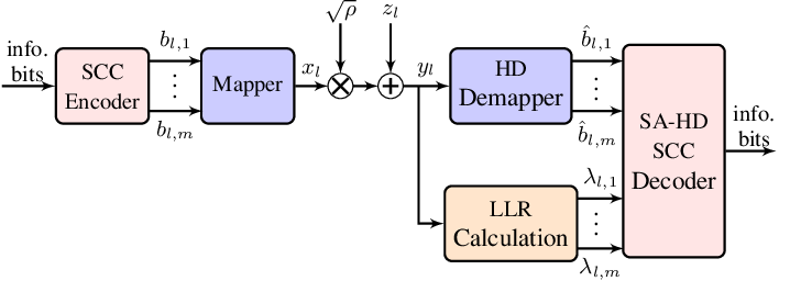 Figure 1 for A Soft-Aided Staircase Decoder Using Three-Level Channel Reliabilities