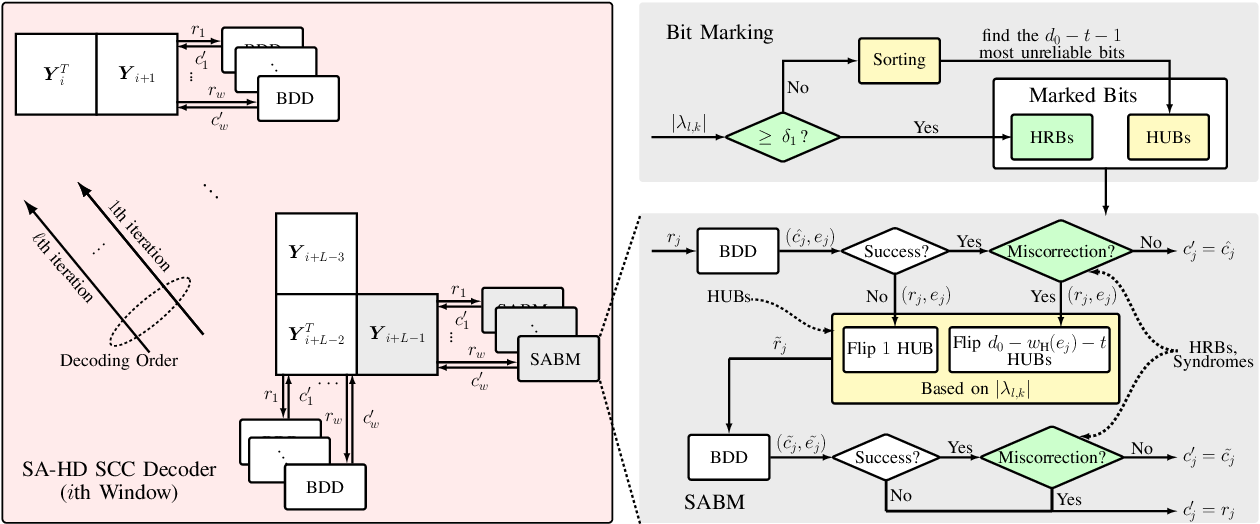 Figure 4 for A Soft-Aided Staircase Decoder Using Three-Level Channel Reliabilities