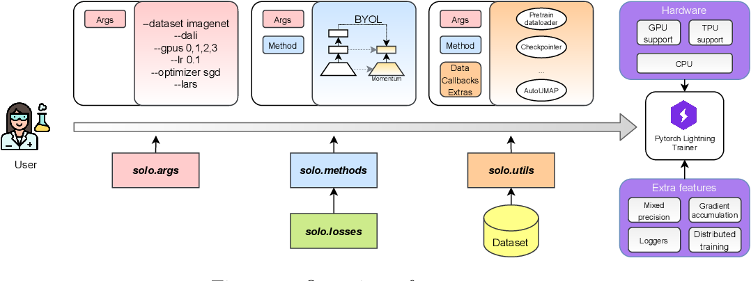 Figure 1 for Solo-learn: A Library of Self-supervised Methods for Visual Representation Learning