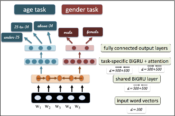 Figure 1 for Sentence-Level BERT and Multi-Task Learning of Age and Gender in Social Media