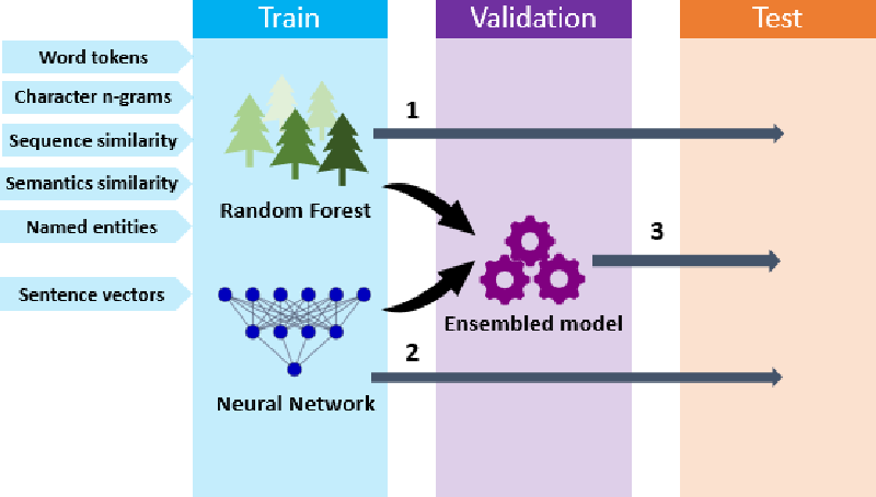 Figure 1 for Deep learning with sentence embeddings pre-trained on biomedical corpora improves the performance of finding similar sentences in electronic medical records