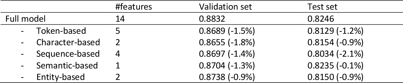 Figure 4 for Deep learning with sentence embeddings pre-trained on biomedical corpora improves the performance of finding similar sentences in electronic medical records