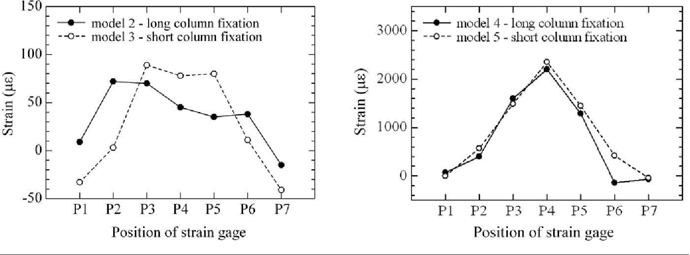 Figure 4 — Strain distributions on the LCP surfaces of (left) femoral models with 1-mm fracture gap size (models 2 and 3), and (right) femoral models with 8-mm fracture gap size (models 4 and 5).