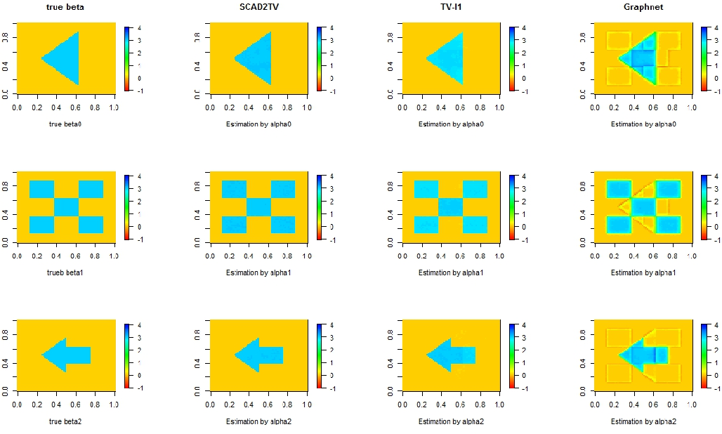 Figure 4 for Local Region Sparse Learning for Image-on-Scalar Regression