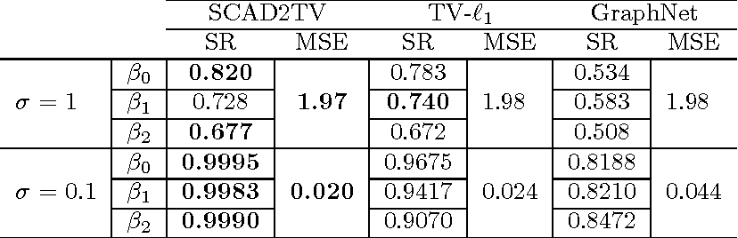 Figure 2 for Local Region Sparse Learning for Image-on-Scalar Regression