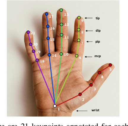 Figure 4 for Temporally Guided Articulated Hand Pose Tracking in Surgical Videos