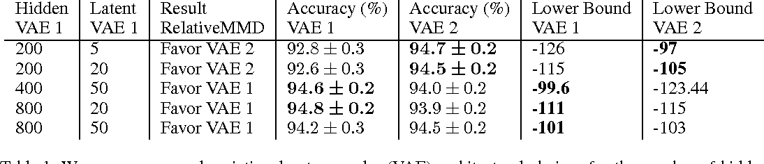 Figure 2 for A Test of Relative Similarity For Model Selection in Generative Models
