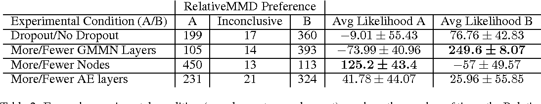Figure 3 for A Test of Relative Similarity For Model Selection in Generative Models