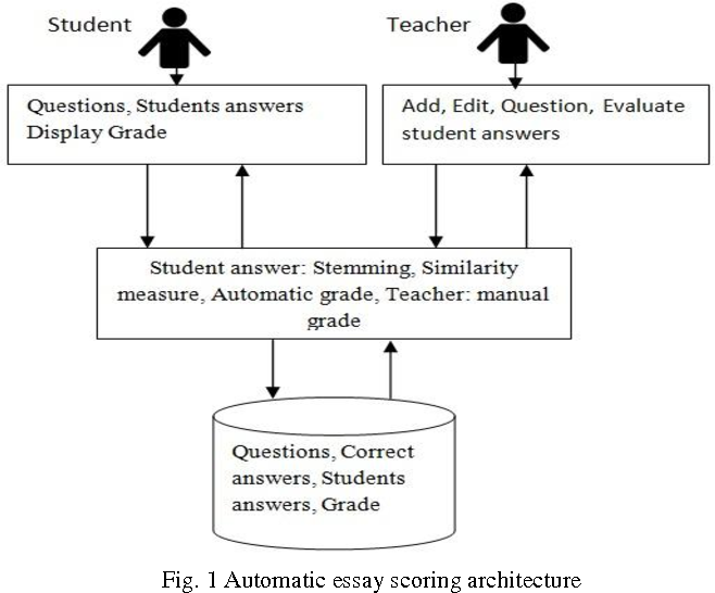 pdf an automated system for essay scoring of online exams in arabic