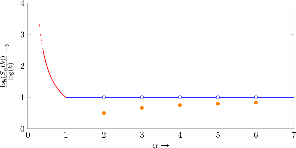 Figure 1 for Estimating Renyi Entropy of Discrete Distributions