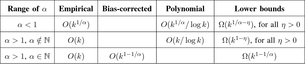Figure 4 for Estimating Renyi Entropy of Discrete Distributions