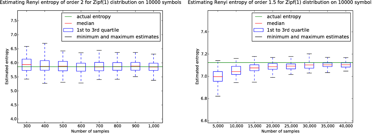 Figure 3 for Estimating Renyi Entropy of Discrete Distributions