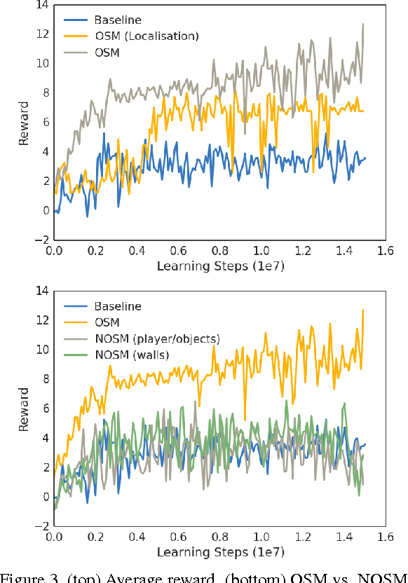 Figure 4 for Playing Doom with SLAM-Augmented Deep Reinforcement Learning