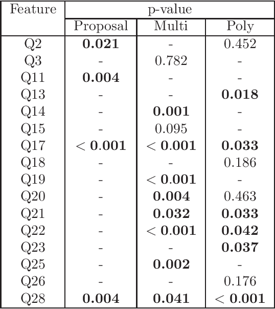 Figure 2 for Post-selection inference with HSIC-Lasso