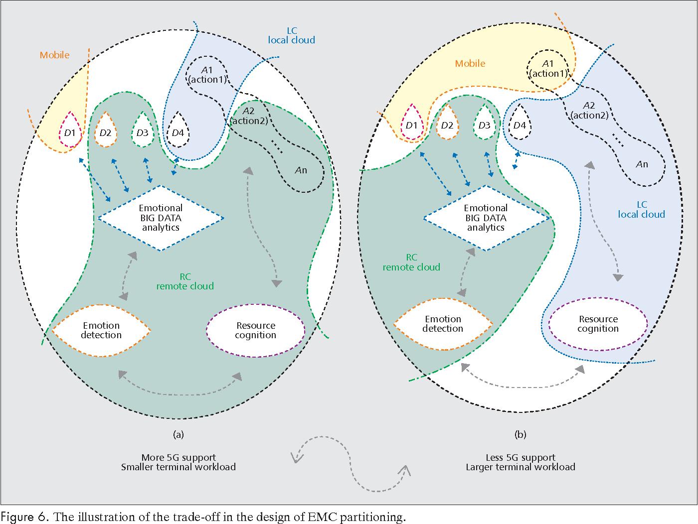 Emc Emotion Aware Mobile Cloud Computing In 5g Semantic Scholar Network Interconnections Wiring Diagrams