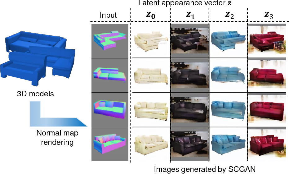 Figure 1 for Shape-conditioned Image Generation by Learning Latent Appearance Representation from Unpaired Data