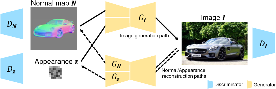 Figure 3 for Shape-conditioned Image Generation by Learning Latent Appearance Representation from Unpaired Data