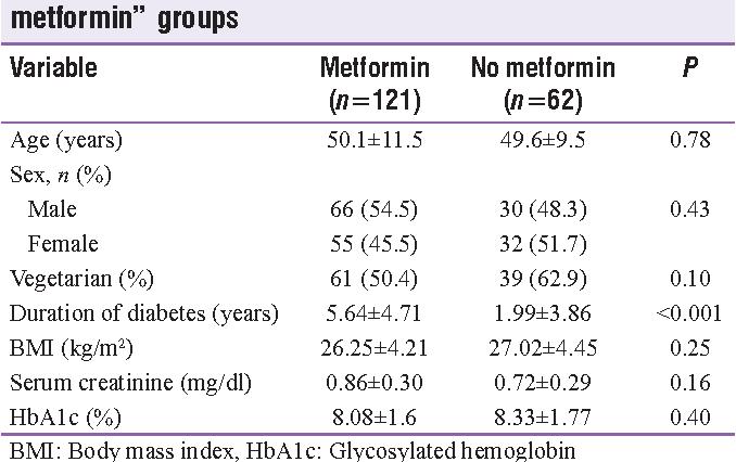 "Table 1: Baseline characteristics of ""metformin"" and ""no metformin"" groups"