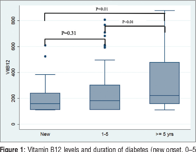 Figure 1: Vitamin B12 levels and duration of diabetes (new onset, 0–5 years and ≥5 years)