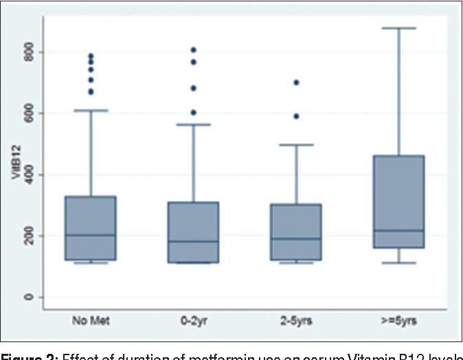 Figure 2: Effect of duration of metformin use on serum Vitamin B12 levels